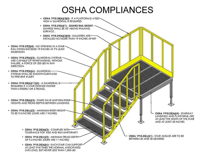 osha-portable-stair-compliance-diagram