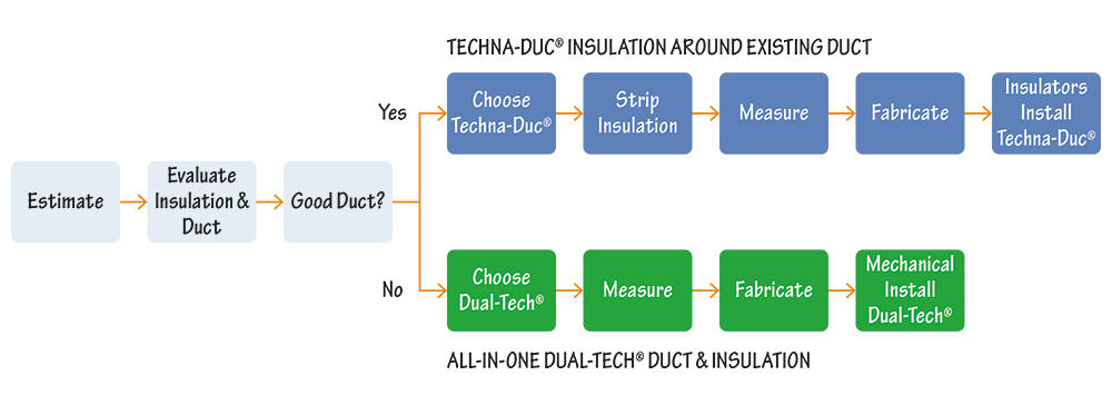 how to choose hvac duct insulation diagram