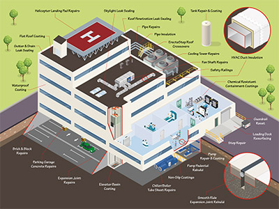 Hospital Maintenance Infographic