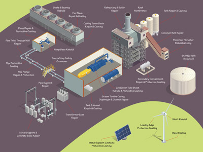 Power Station Solution Map