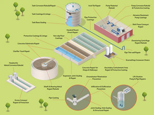 wastewater treatment solution map