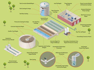 Wastewater Solution Map